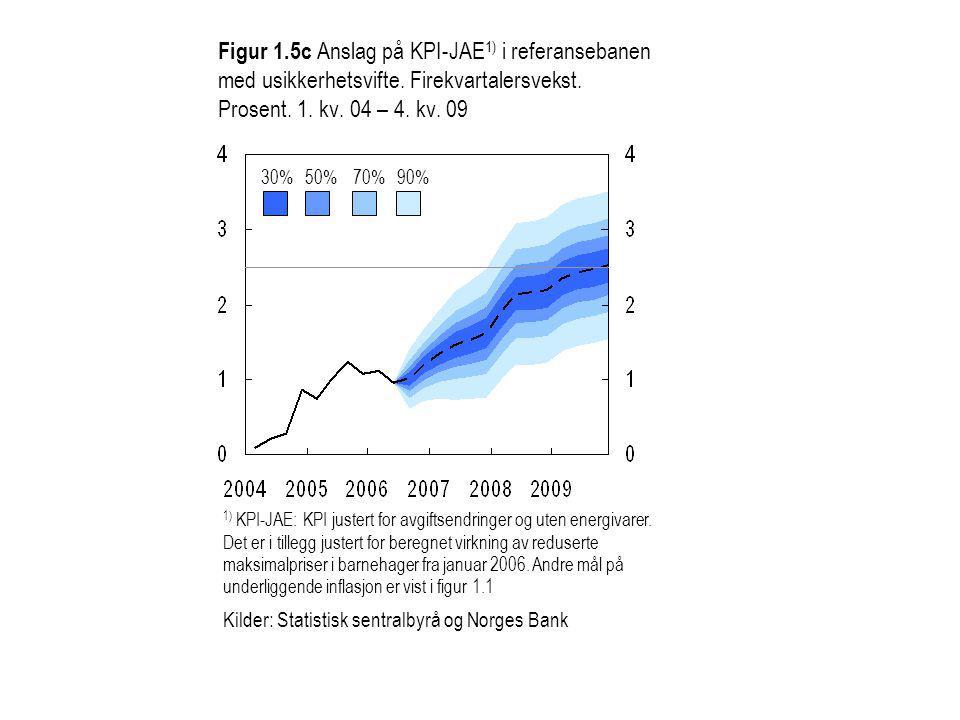 Figur 1.5c Anslag på KPI-JAE 1) i referansebanen med usikkerhetsvifte.