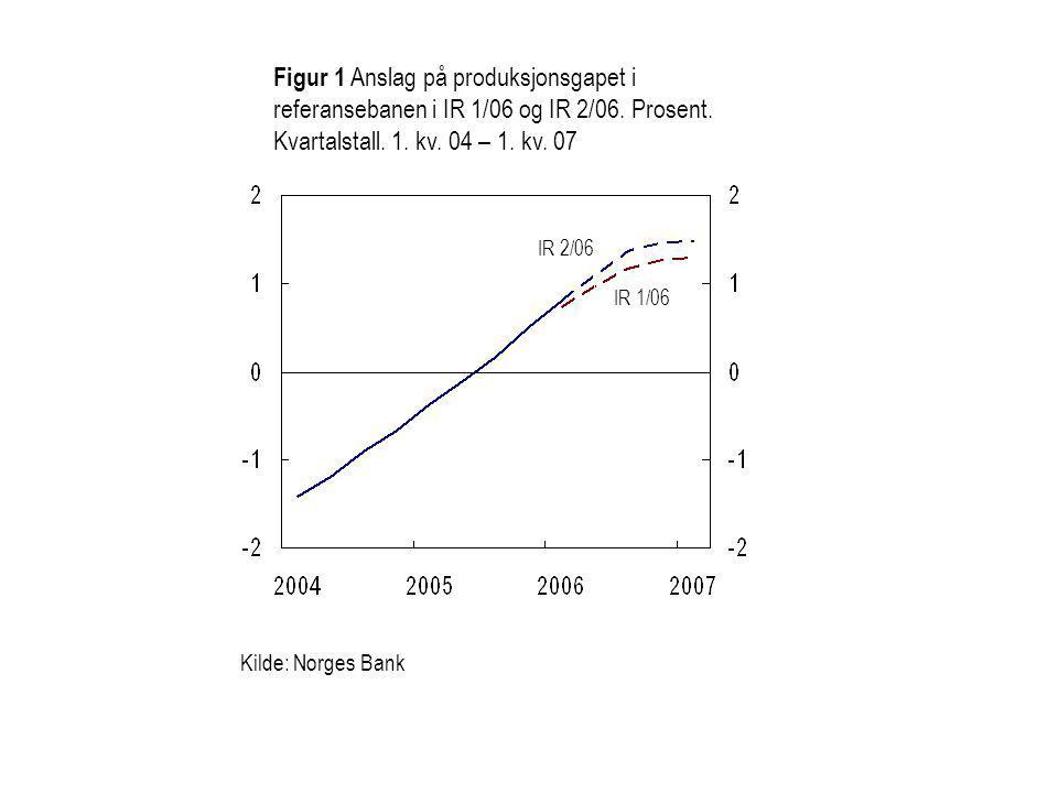 Kilde: Norges Bank IR 2/06 IR 1/06 Figur 1 Anslag på produksjonsgapet i referansebanen i IR 1/06 og IR 2/06.