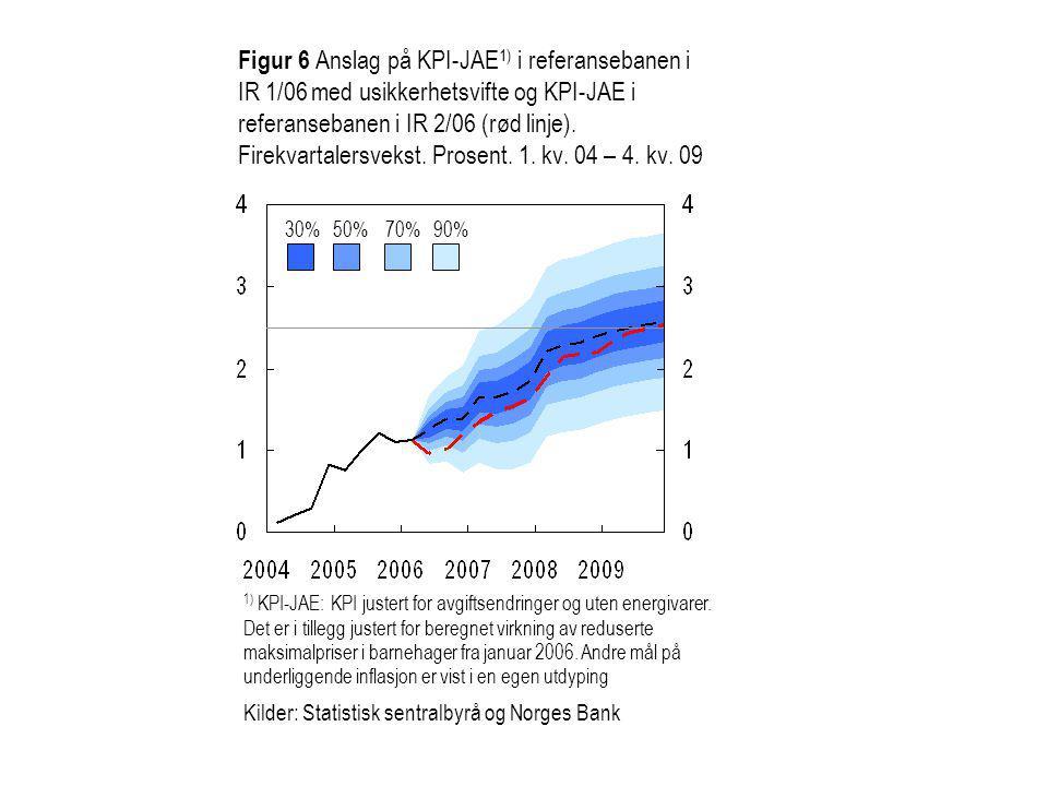 Figur 6 Anslag på KPI-JAE 1) i referansebanen i IR 1/06 med usikkerhetsvifte og KPI-JAE i referansebanen i IR 2/06 (rød linje).