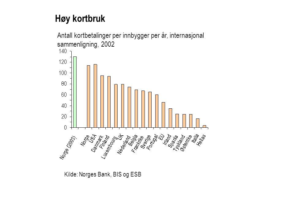 Antall kortbetalinger per innbygger per år, internasjonal sammenligning, 2002 Kilde: Norges Bank, BIS og ESB Høy kortbruk