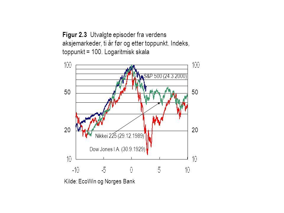 Kilde: EcoWin og Norges Bank Figur 2.3 Utvalgte episoder fra verdens aksjemarkeder, ti år før og etter toppunkt.
