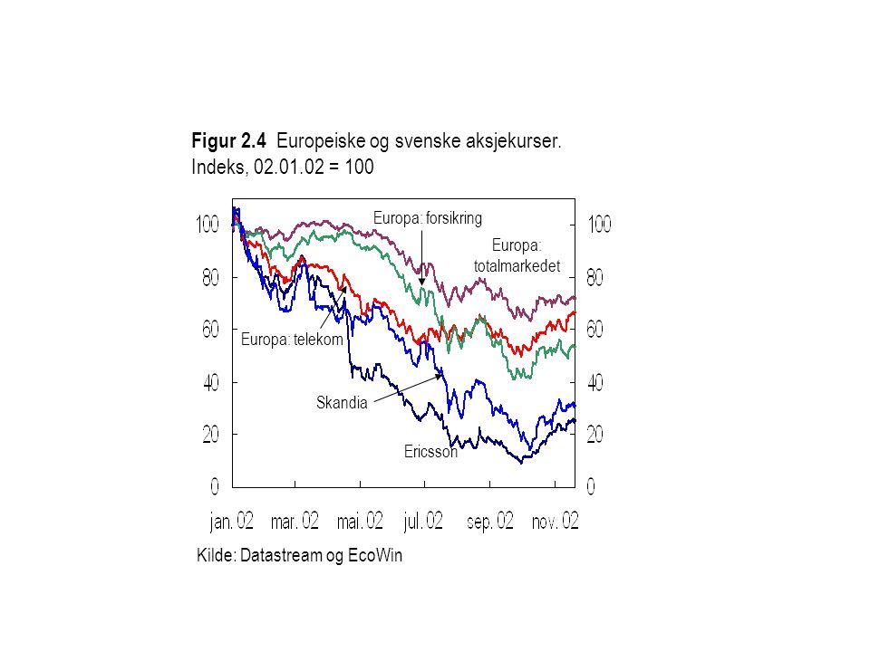 Kilde: Datastream og EcoWin Figur 2.4 Europeiske og svenske aksjekurser.