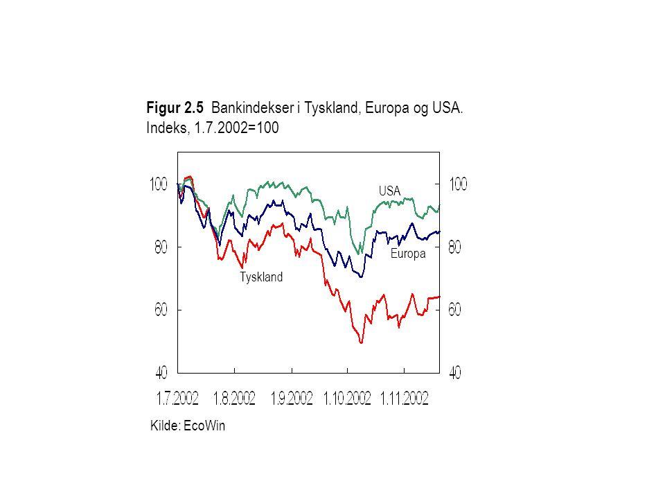 Kilde: EcoWin Figur 2.5 Bankindekser i Tyskland, Europa og USA.
