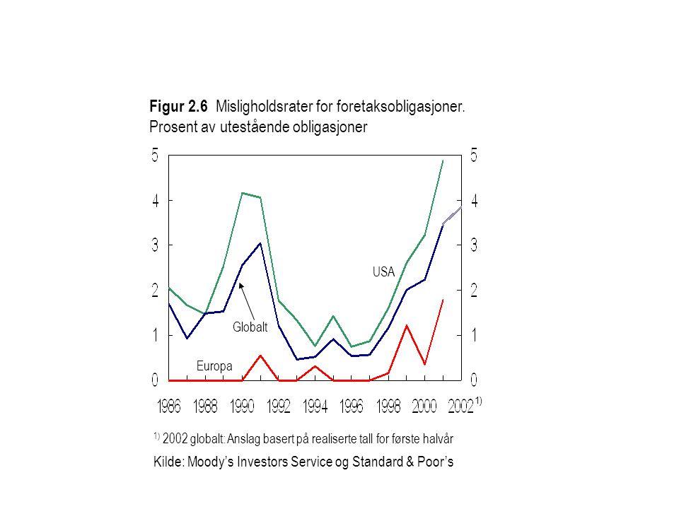 1) 2002 globalt: Anslag basert på realiserte tall for første halvår Kilde: Moody's Investors Service og Standard & Poor's Figur 2.6 Misligholdsrater for foretaksobligasjoner.
