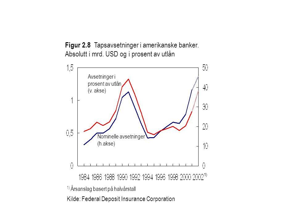 1) Årsanslag basert på halvårstall Kilde: Federal Deposit Insurance Corporation Figur 2.8 Tapsavsetninger i amerikanske banker.