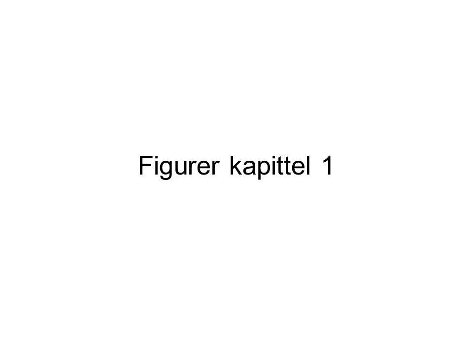 Figurer kapittel 1