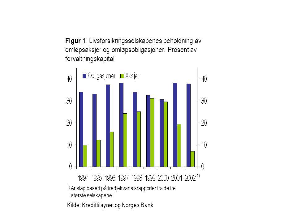 1) Anslag basert på tredjekvartalsrapporter fra de tre største selskapene Kilde: Kredittilsynet og Norges Bank Figur 1 Livsforsikringsselskapenes beholdning av omløpsaksjer og omløpsobligasjoner.