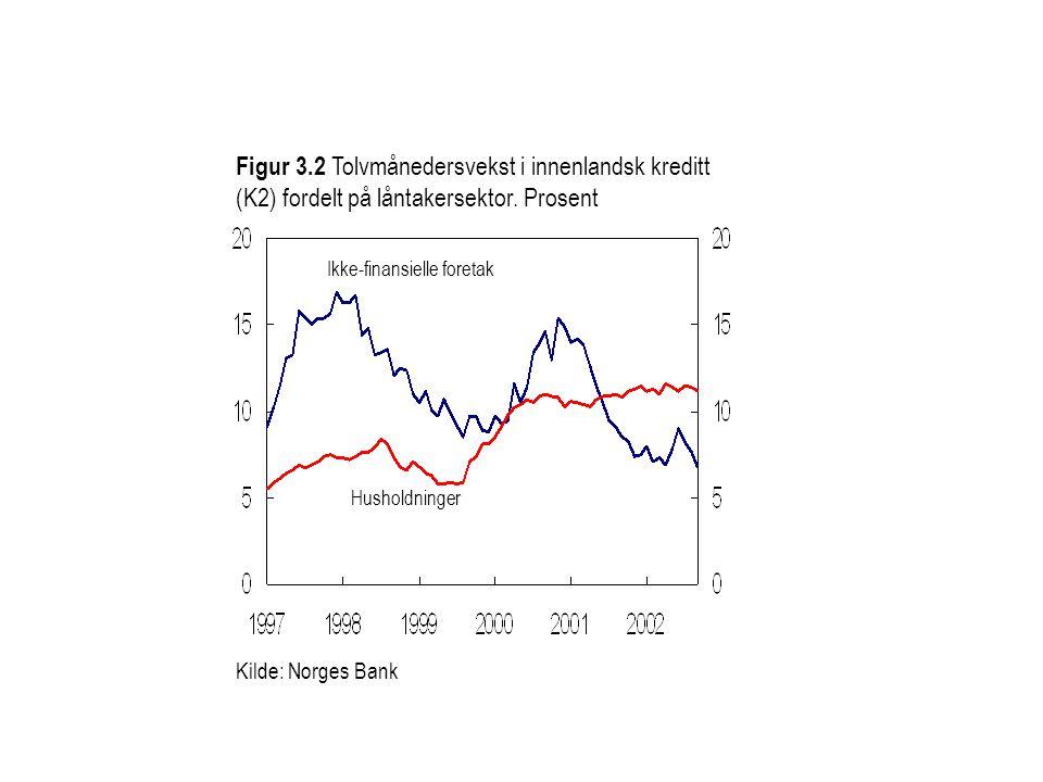 Ikke-finansielle foretak Husholdninger Figur 3.2 Tolvmånedersvekst i innenlandsk kreditt (K2) fordelt på låntakersektor.