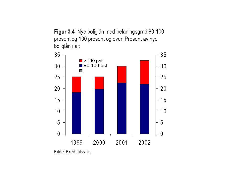 Figur 3.4 Nye boliglån med belåningsgrad 80-100 prosent og 100 prosent og over.