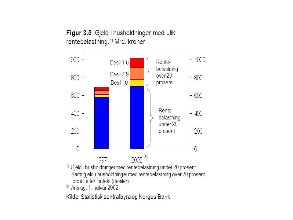 Figur 3.5 Gjeld i husholdninger med ulik rentebelastning.
