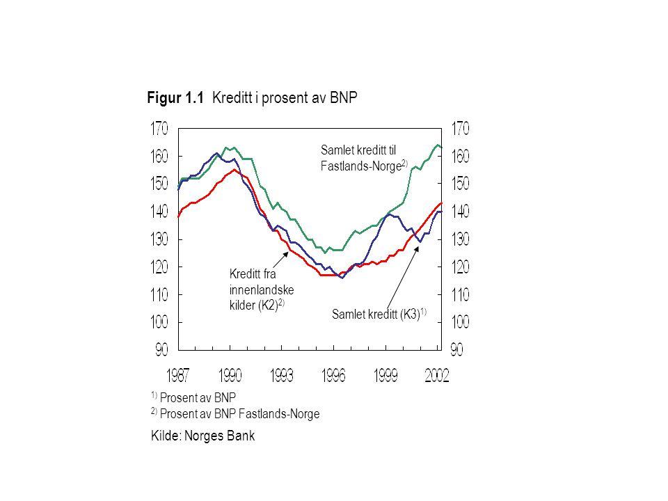 Kreditt fra innenlandske kilder (K2) 2) 1) Prosent av BNP 2) Prosent av BNP Fastlands-Norge Kilde: Norges Bank Figur 1.1 Kreditt i prosent av BNP Samlet kreditt (K3) 1) Samlet kreditt til Fastlands-Norge 2)