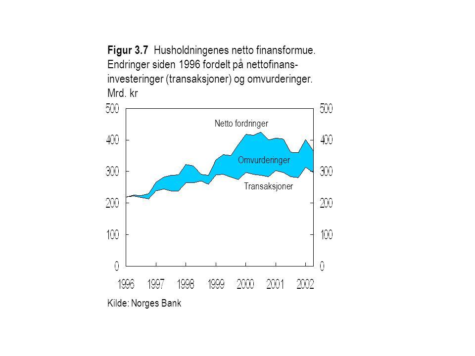 Kilde: Norges Bank Figur 3.7 Husholdningenes netto finansformue.