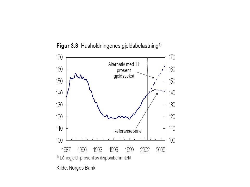 Figur 3.8 Husholdningenes gjeldsbelastning 1) Kilde: Norges Bank Referansebane Alternativ med 11 prosent gjeldsvekst 1) Lånegjeld i prosent av disponibel inntekt