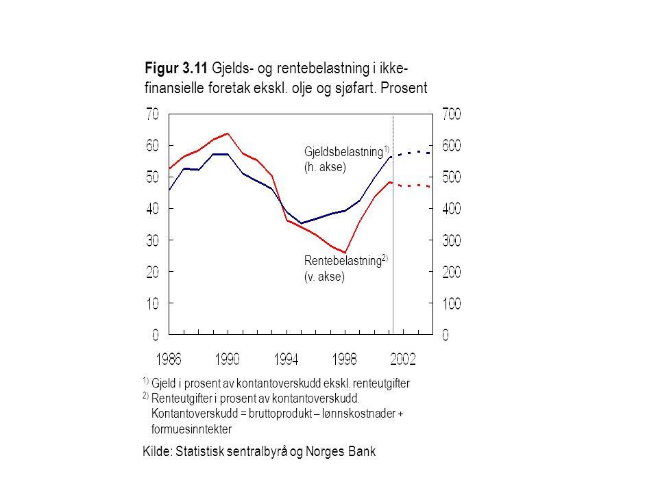 Figur 3.11 Gjelds- og rentebelastning i ikke- finansielle foretak ekskl.