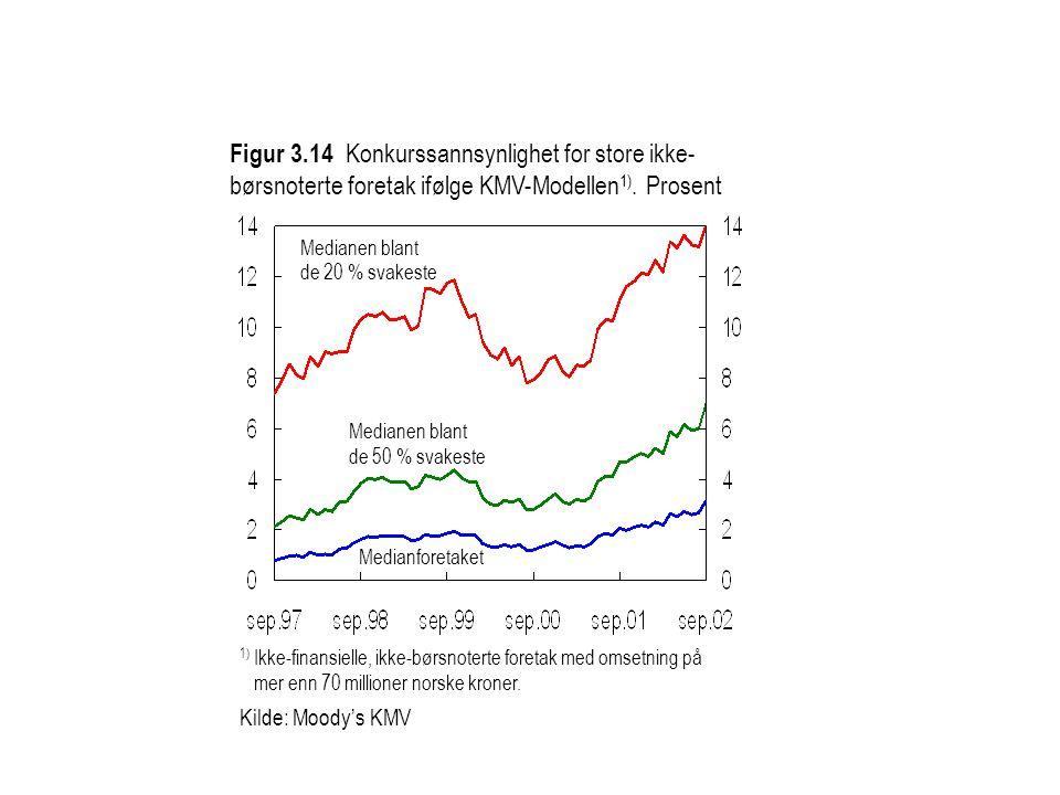 Figur 3.14 Konkurssannsynlighet for store ikke- børsnoterte foretak ifølge KMV-Modellen 1).