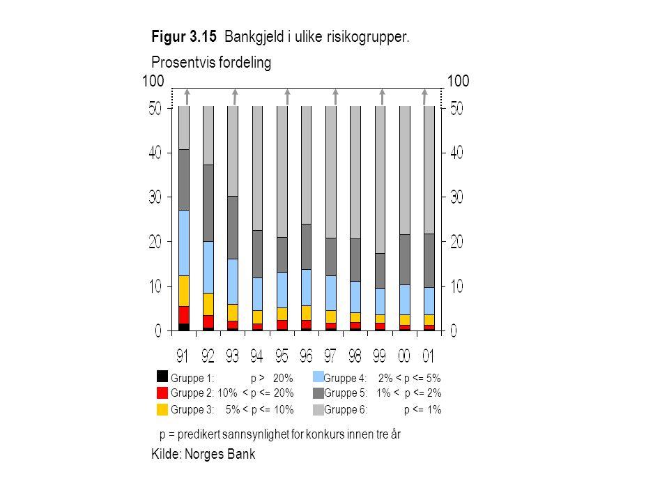 Gruppe 1: p > 20% Gruppe 4: 2% < p <= 5% Gruppe 2: 10% < p <= 20% Gruppe 5: 1% < p <= 2% Gruppe 3: 5% < p <= 10% Gruppe 6: p <= 1% p = predikert sannsynlighet for konkurs innen tre år Figur 3.15 Bankgjeld i ulike risikogrupper.