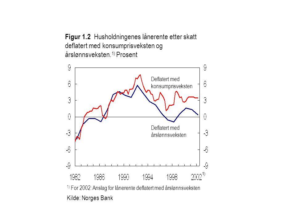 Figur 1.2 Husholdningenes lånerente etter skatt deflatert med konsumprisveksten og årslønnsveksten.