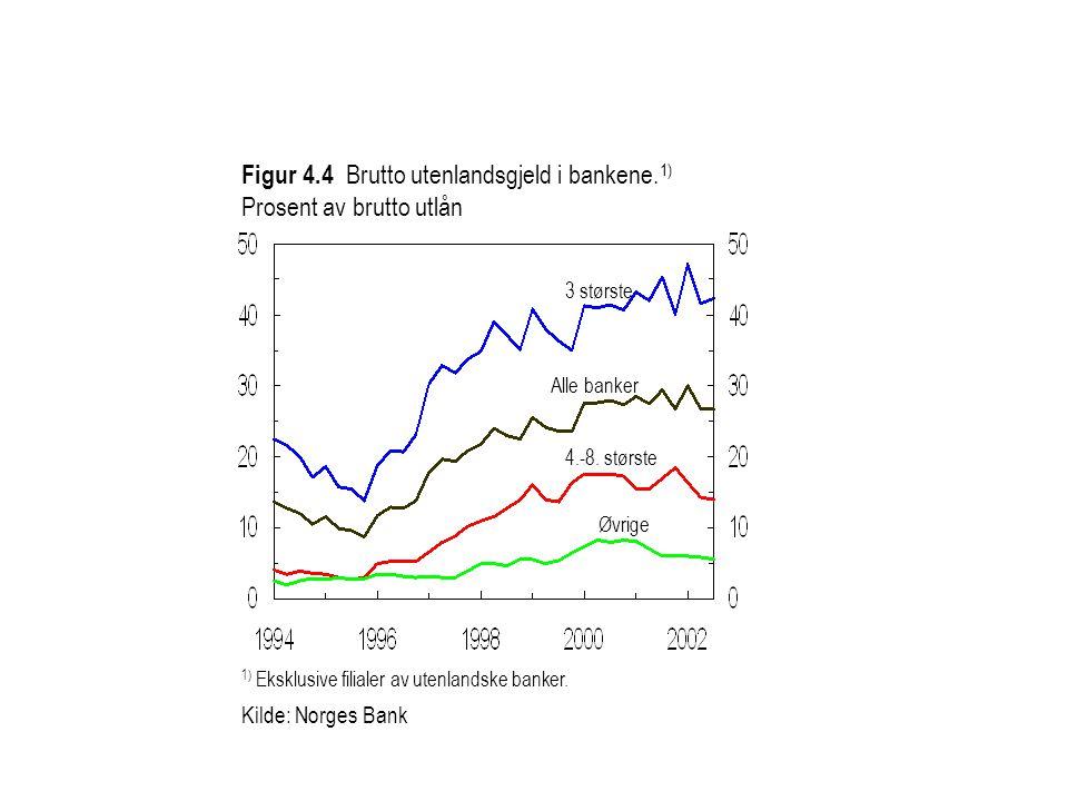1) Eksklusive filialer av utenlandske banker.