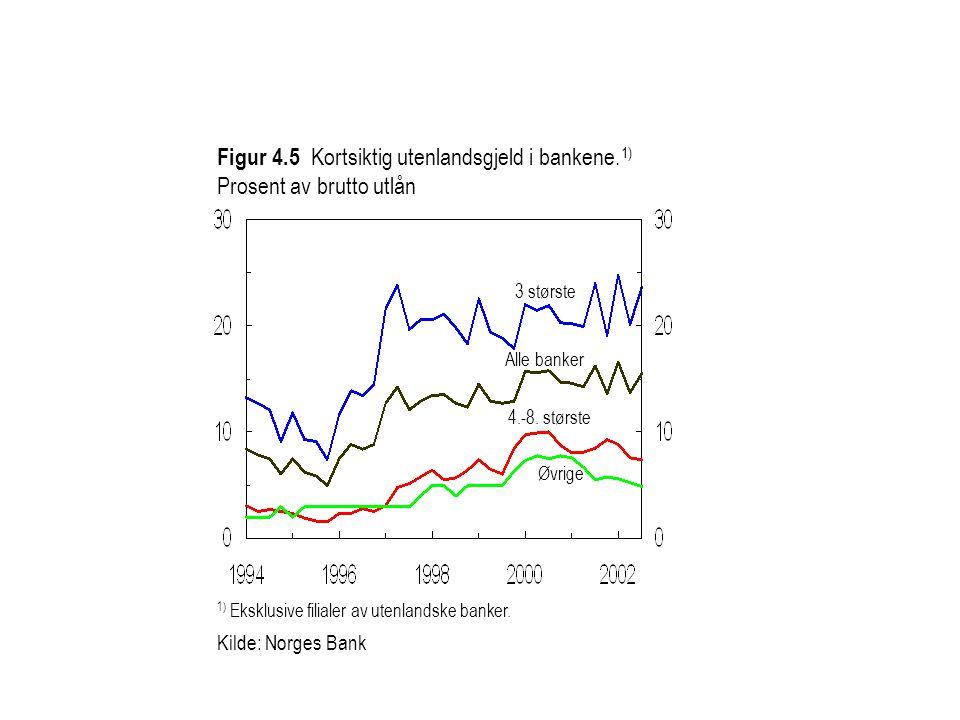 Figur 4.5 Kortsiktig utenlandsgjeld i bankene. 1) Prosent av brutto utlån 4.-8.