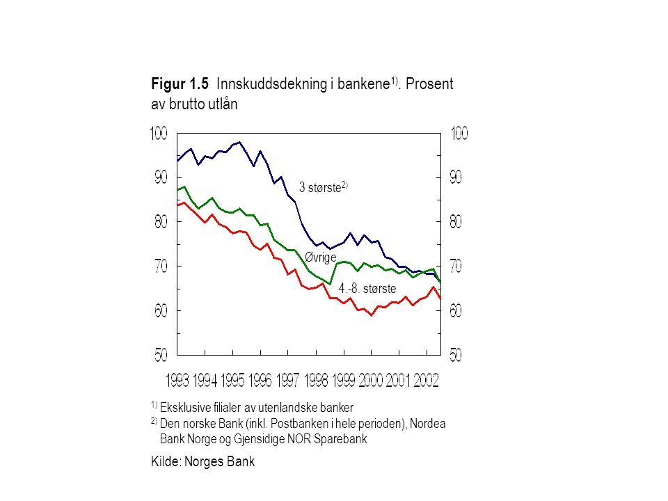 1) Eksklusive filialer av utenlandske banker 2) Den norske Bank (inkl.