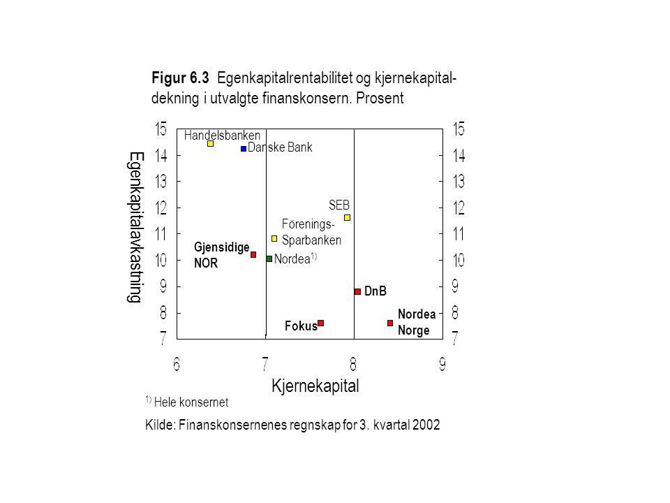Figur 6.3 Egenkapitalrentabilitet og kjernekapital- dekning i utvalgte finanskonsern.