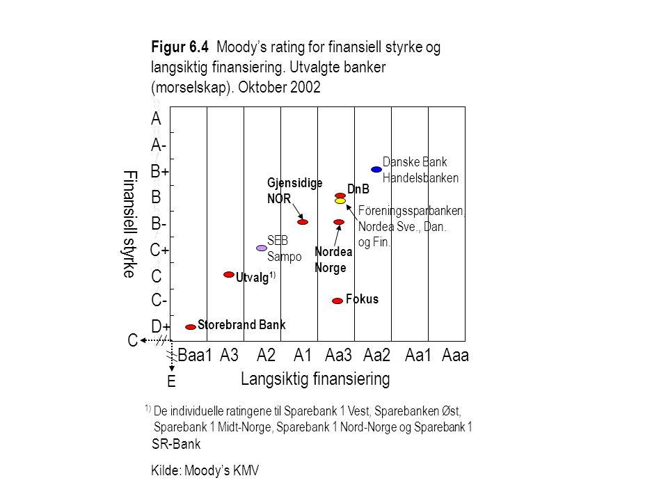 Figur 6.4 Moody's rating for finansiell styrke og langsiktig finansiering.