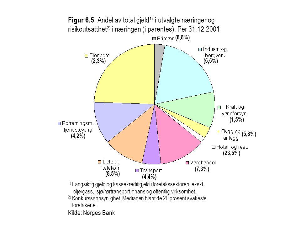 Figur 6.5 Andel av total gjeld 1) i utvalgte næringer og risikoutsatthet 2) i næringen (i parentes).