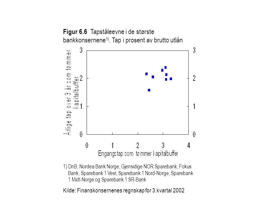 Figur 6.6 Tapståleevne i de største bankkonsernene 1).