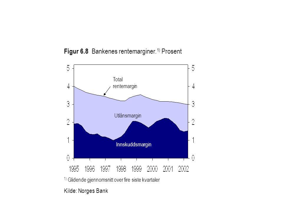 Figur 6.8 Bankenes rentemarginer.