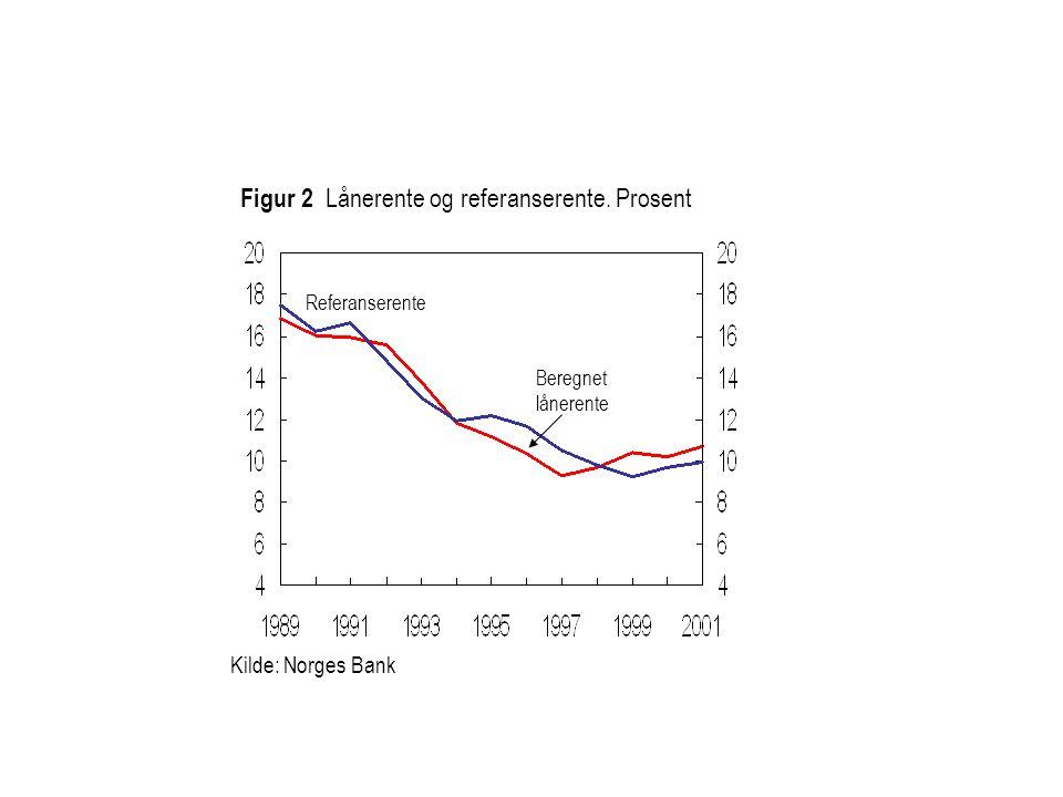 Figur 2 Lånerente og referanserente. Prosent Beregnet lånerente Kilde: Norges Bank Referanserente
