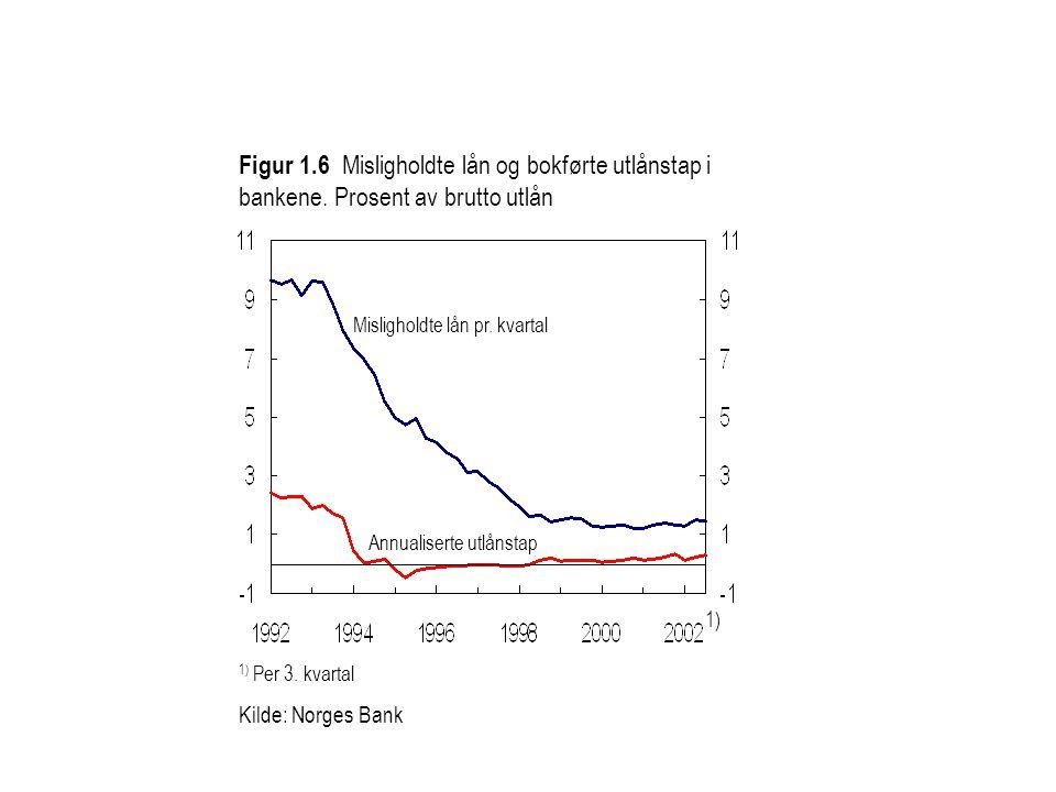Figur 1.6 Misligholdte lån og bokførte utlånstap i bankene.