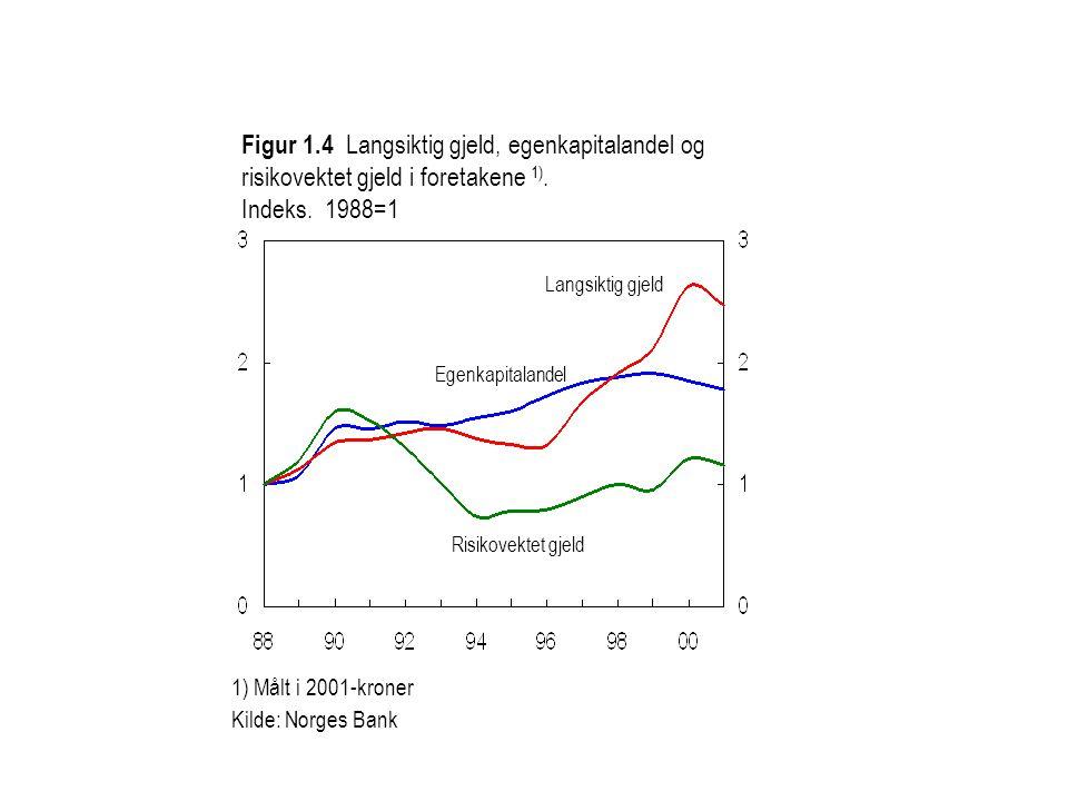 Figur 1.4 Langsiktig gjeld, egenkapitalandel og risikovektet gjeld i foretakene 1).