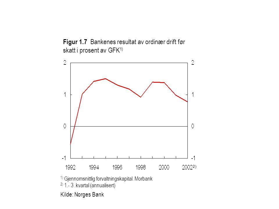Figur 1.7 Bankenes resultat av ordinær drift før skatt i prosent av GFK 1) 1) Gjennomsnittlig forvaltningskapital.