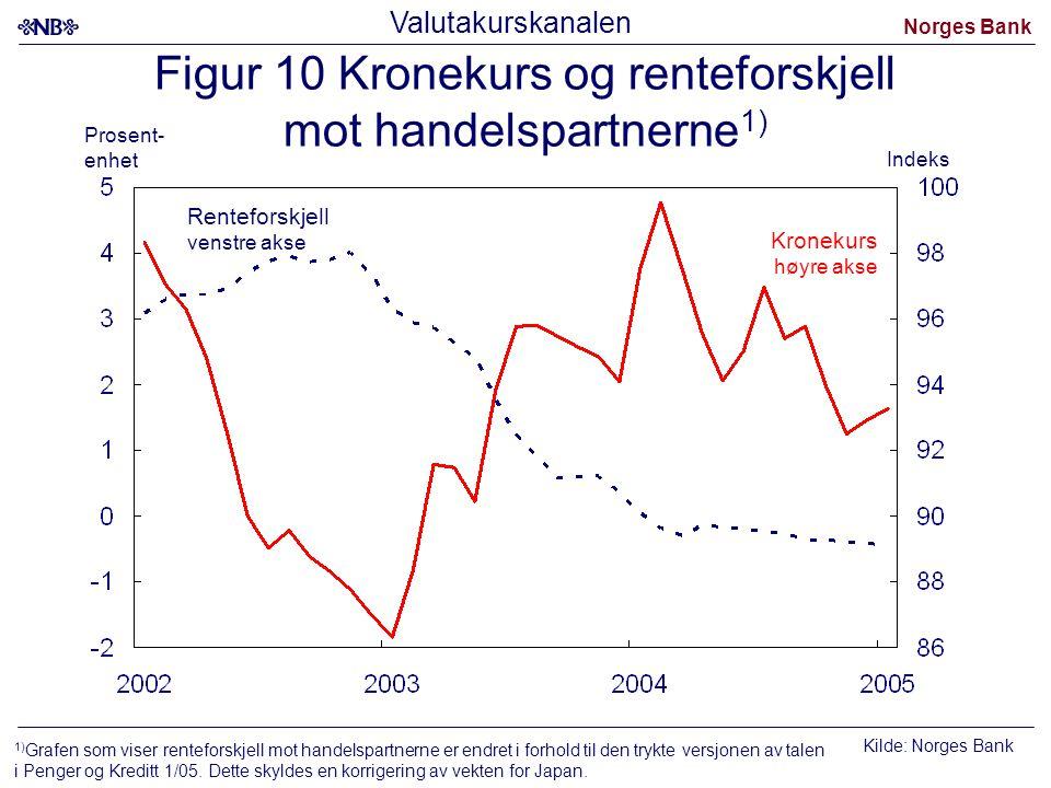 Norges Bank Figur 10 Kronekurs og renteforskjell mot handelspartnerne 1) Kronekurs høyre akse Renteforskjell venstre akse Kilde: Norges Bank Prosent-