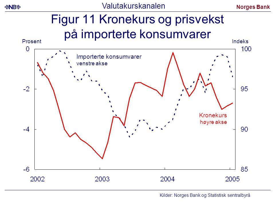 Norges Bank Figur 11 Kronekurs og prisvekst på importerte konsumvarer Importerte konsumvarer venstre akse Kilder: Norges Bank og Statistisk sentralbyr