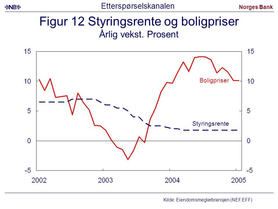Norges Bank Figur 12 Styringsrente og boligpriser Årlig vekst. Prosent Styringsrente Kilde: Eiendomsmeglerbransjen (NEF,EFF) Boligpriser Etterspørsels