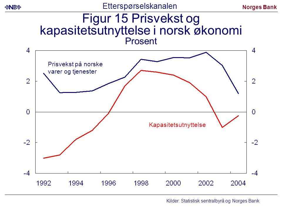 Norges Bank Figur 15 Prisvekst og kapasitetsutnyttelse i norsk økonomi Prosent Prisvekst på norske varer og tjenester Kapasitetsutnyttelse Kilder: Sta