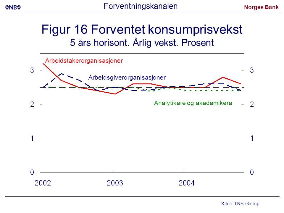 Norges Bank Figur 16 Forventet konsumprisvekst 5 års horisont. Årlig vekst. Prosent Kilde: TNS Gallup Analytikere og akademikere Arbeidsgiverorganisas