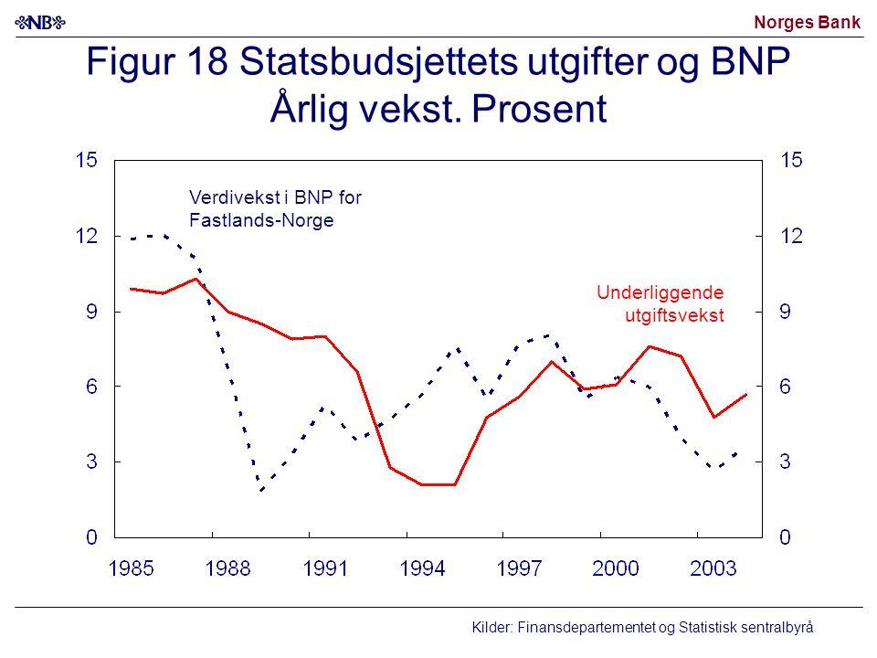 Norges Bank Figur 18 Statsbudsjettets utgifter og BNP Årlig vekst. Prosent Kilder: Finansdepartementet og Statistisk sentralbyrå Underliggende utgifts