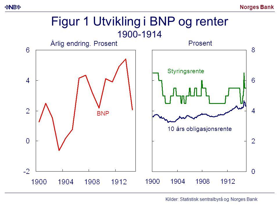 Norges Bank Figur 1 Utvikling i BNP og renter 1900-1914 10 års obligasjonsrente Styringsrente BNP Kilder: Statistisk sentralbyrå og Norges Bank Årlig