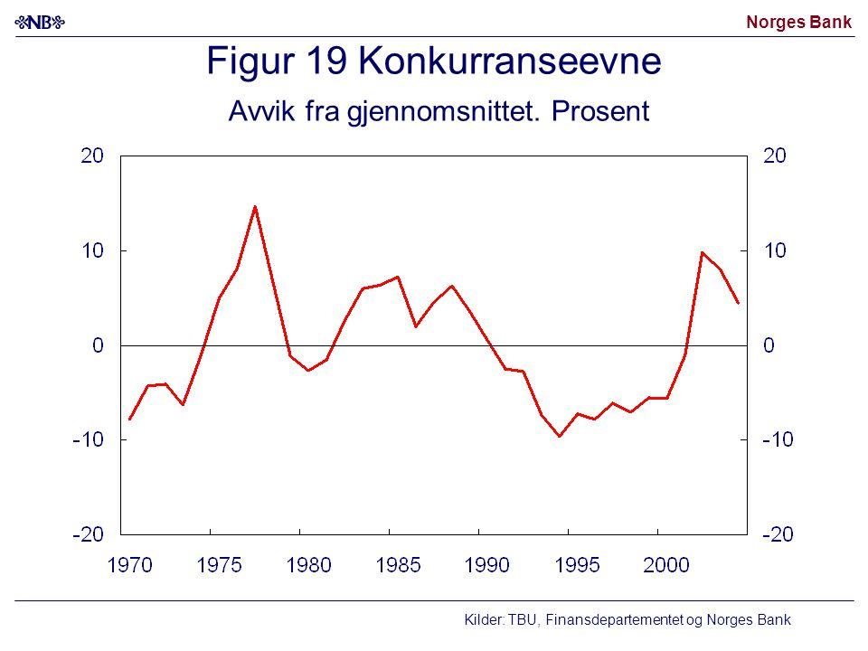 Norges Bank Figur 19 Konkurranseevne Avvik fra gjennomsnittet. Prosent Kilder: TBU, Finansdepartementet og Norges Bank