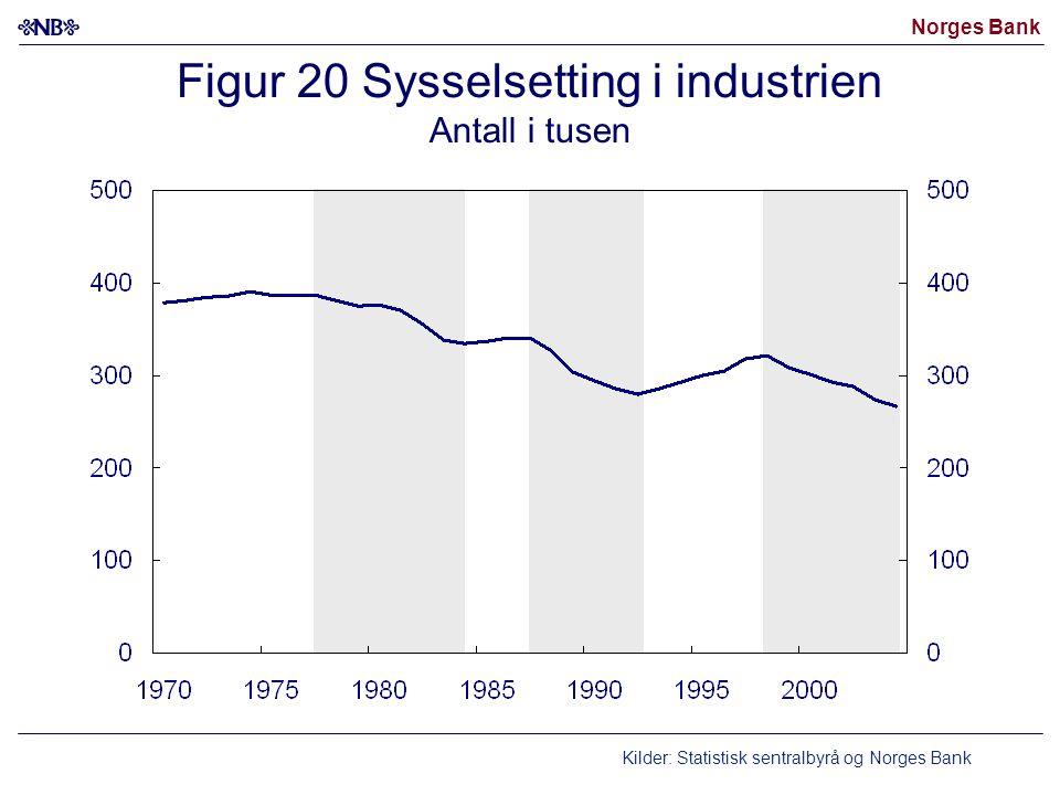 Norges Bank Figur 20 Sysselsetting i industrien Antall i tusen Kilder: Statistisk sentralbyrå og Norges Bank