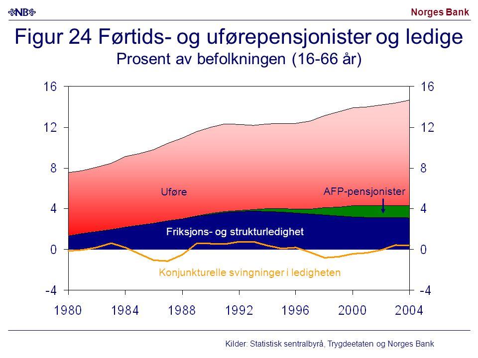 Norges Bank Figur 24 Førtids- og uførepensjonister og ledige Prosent av befolkningen (16-66 år) Uføre Konjunkturelle svingninger i ledigheten AFP-pens