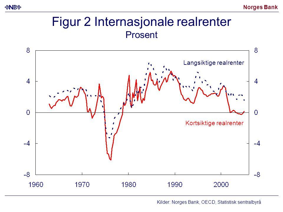 Norges Bank Kilder: Norges Bank, OECD, Statistisk sentralbyrå Figur 2 Internasjonale realrenter Prosent Kortsiktige realrenter Langsiktige realrenter