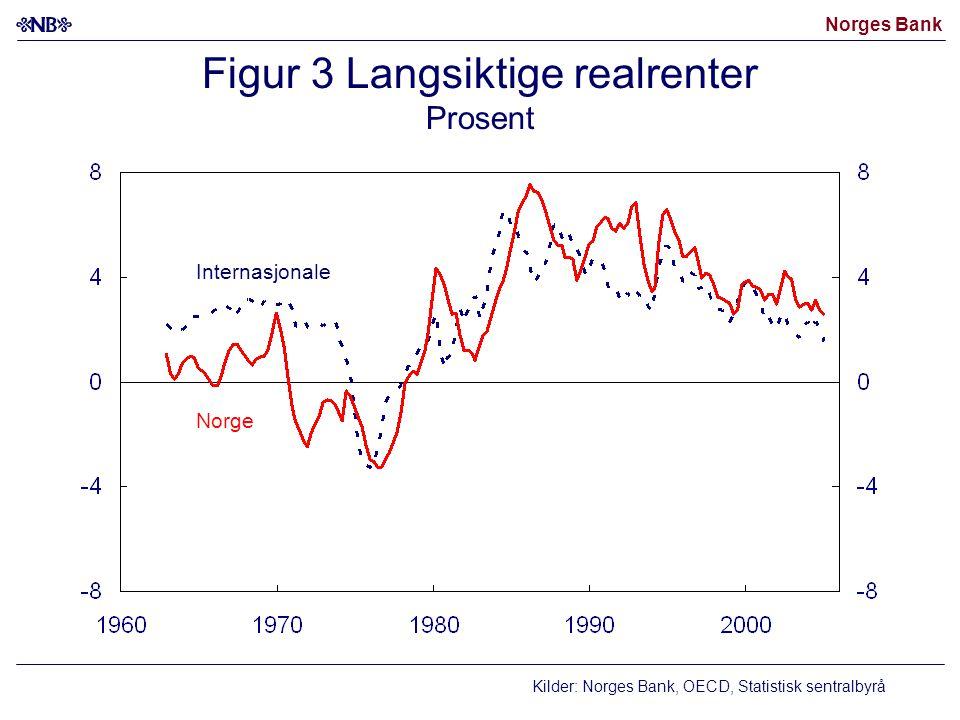 Norges Bank Figur 14 Sysselsatte personer Antall i tusen Kilde: Statistisk sentralbyrå Etterspørselskanalen