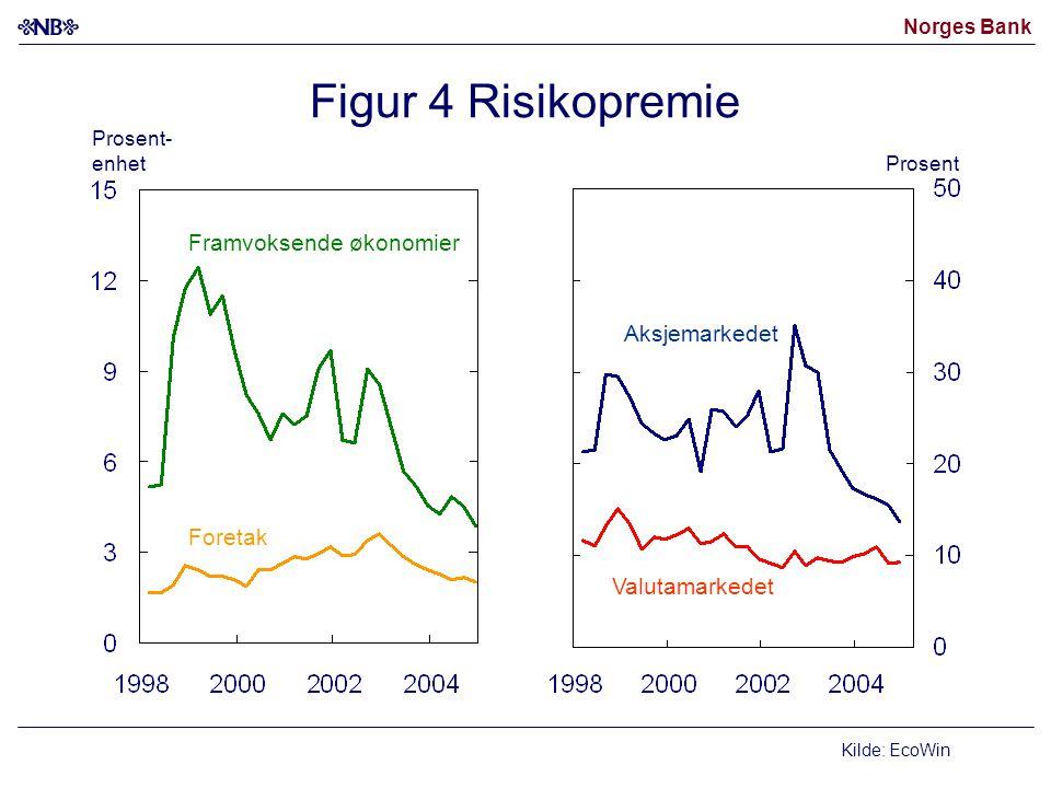 Norges Bank Figur 4 Risikopremie Kilde: EcoWin Valutamarkedet Aksjemarkedet Framvoksende økonomier Foretak Prosent- enhet Prosent