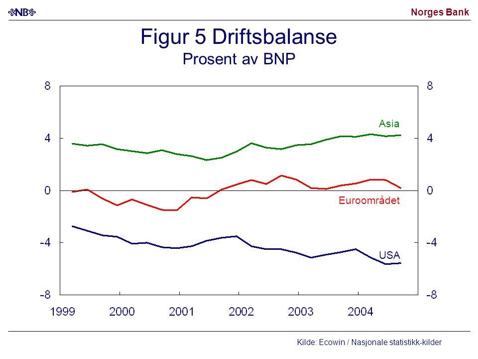 Norges Bank Figur 6 USAs nettogjeld overfor utlandet Prosent av BNP Kilder: Federal Reserve Board og US Department of Commerce