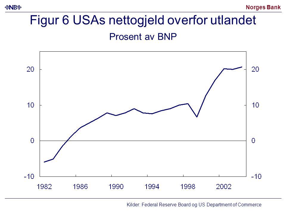 Norges Bank Figur 7 Privat innenlandsk etterspørsel Årlig vekst.