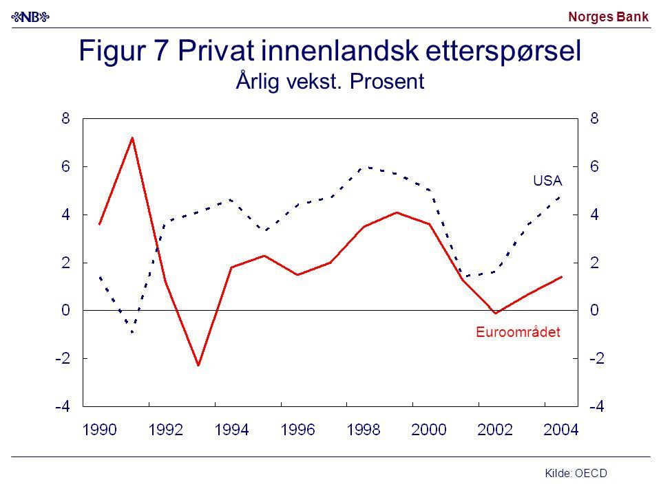Norges Bank Figur 7 Privat innenlandsk etterspørsel Årlig vekst. Prosent Kilde: OECD USA Euroområdet