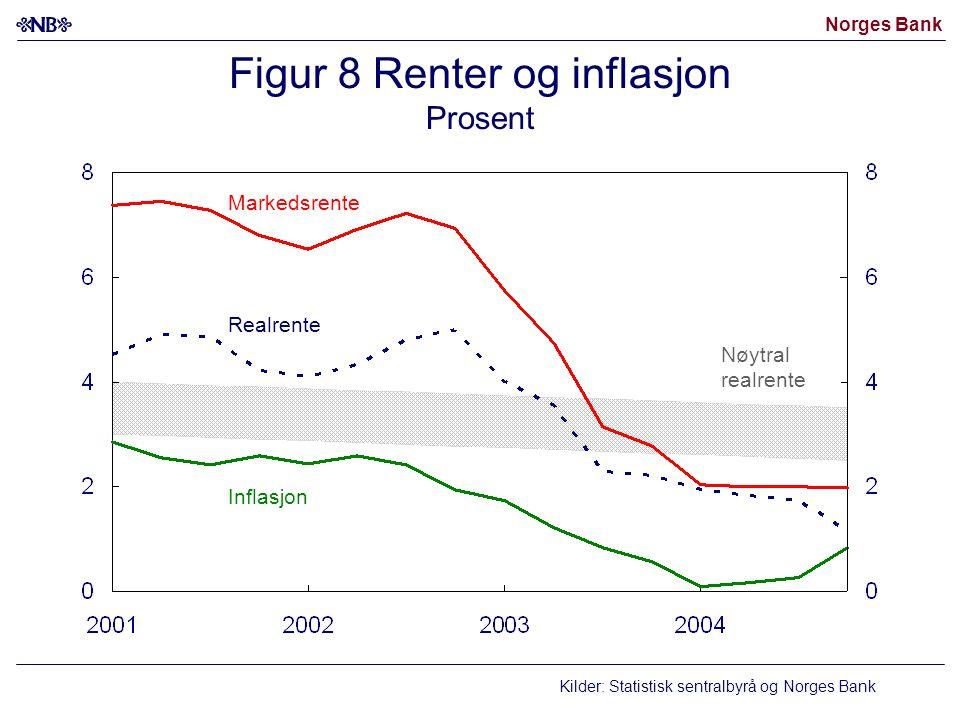 Norges Bank Figur 8 Renter og inflasjon Prosent Markedsrente Inflasjon Realrente Nøytral realrente Kilder: Statistisk sentralbyrå og Norges Bank